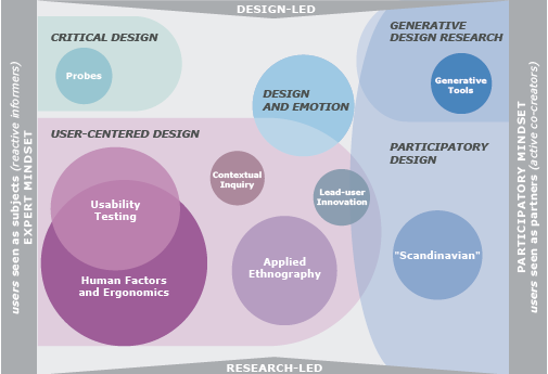 design_research_map
