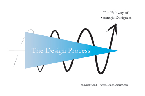 strategic-design-pathway-500